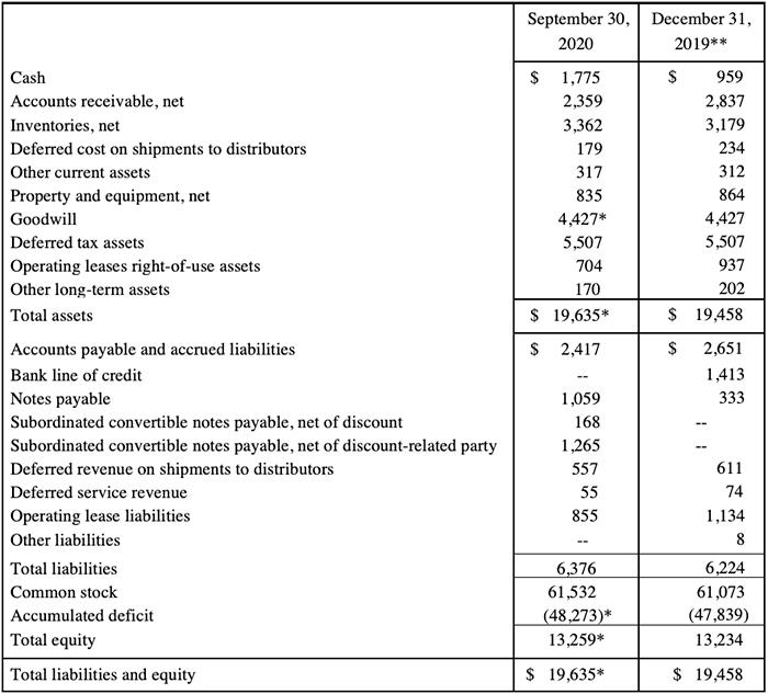Condensed Summary Balance Sheets